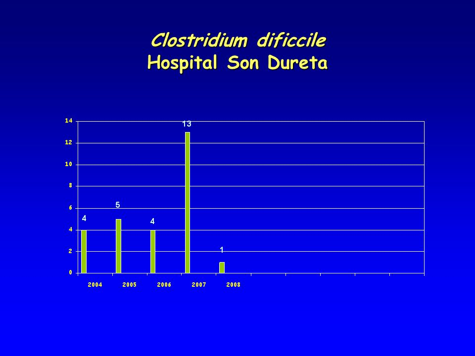 Clostridium dificcile Hospital Son Dureta