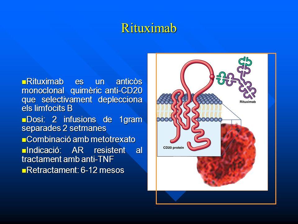Rituximab Rituximab es un anticòs monoclonal quimèric anti-CD20 que selectivament deplecciona els limfocits B.