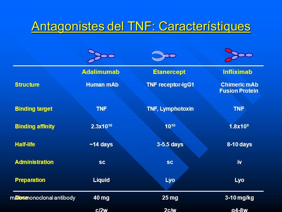 Antagonistes del TNF: Característiques
