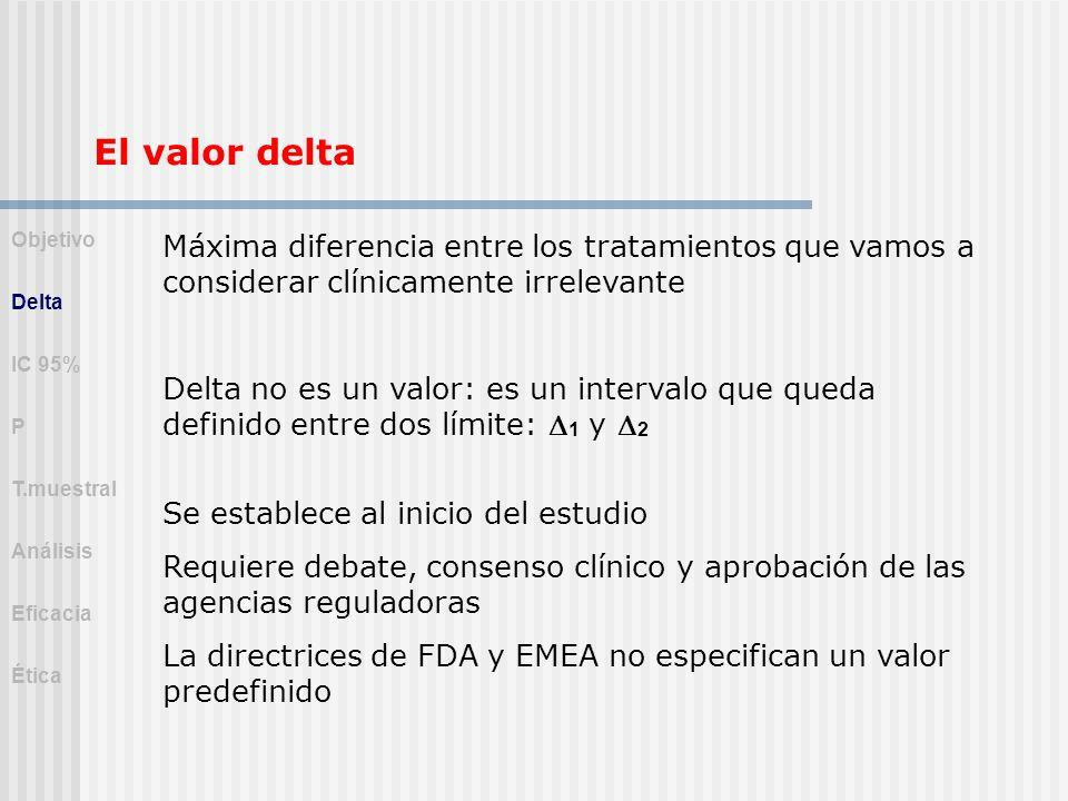 El valor delta Objetivo. Delta. IC 95% P. T.muestral. Análisis. Eficacia. Ética.