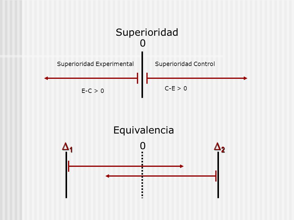 1 2 Superioridad Equivalencia Superioridad Experimental