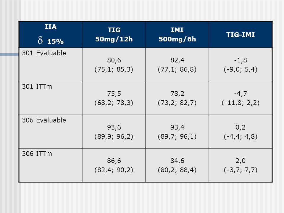  15% IIA TIG 50mg/12h IMI 500mg/6h TIG-IMI 301 Evaluable 80,6
