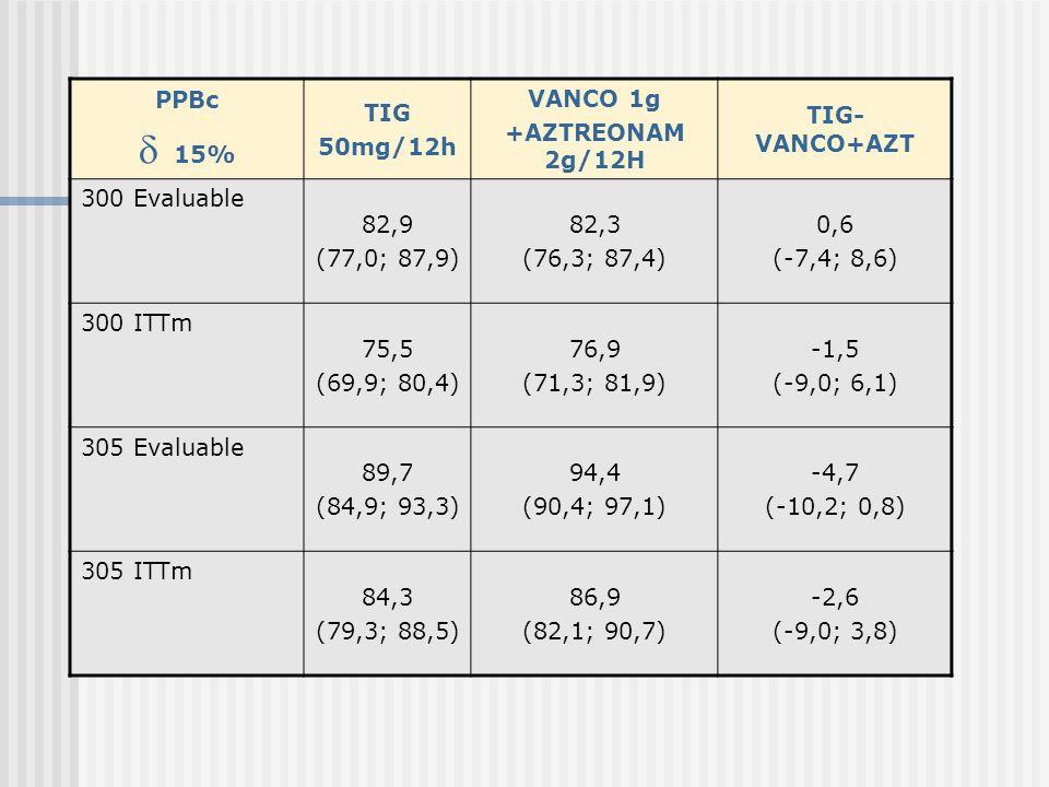  15% PPBc TIG 50mg/12h VANCO 1g +AZTREONAM 2g/12H TIG-VANCO+AZT