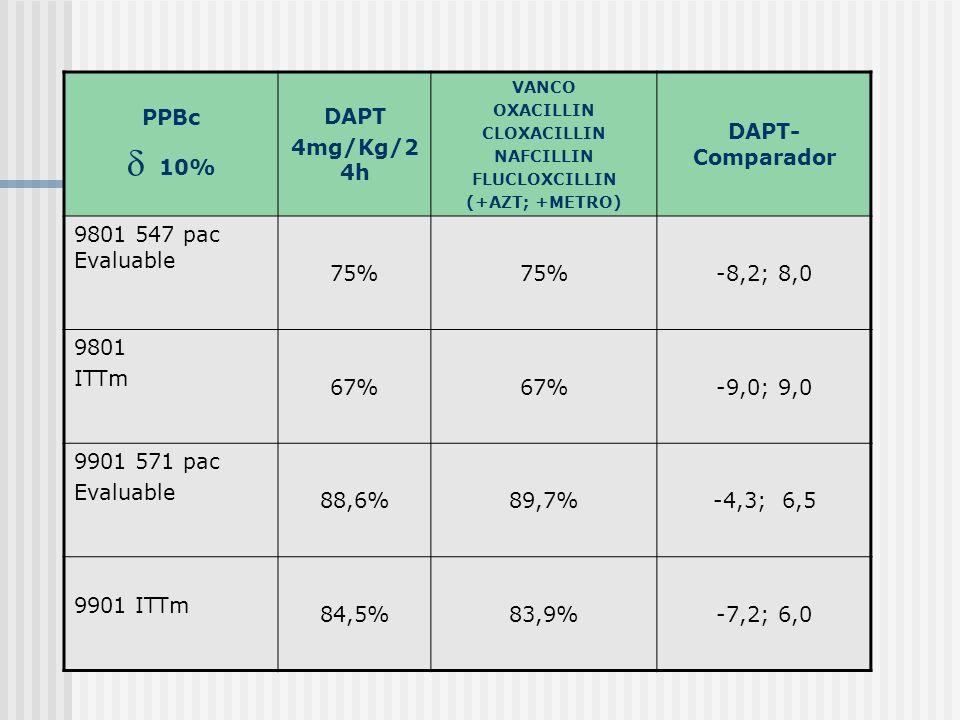  10% PPBc DAPT 4mg/Kg/24h DAPT-Comparador 9801 547 pac Evaluable 75%