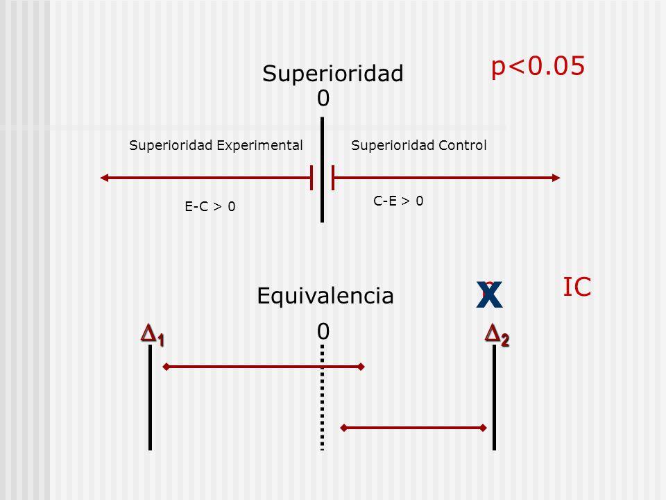 x p<0.05 p IC 1 2 Superioridad Equivalencia