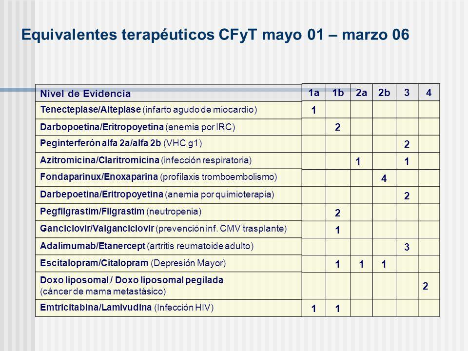 Equivalentes terapéuticos CFyT mayo 01 – marzo 06