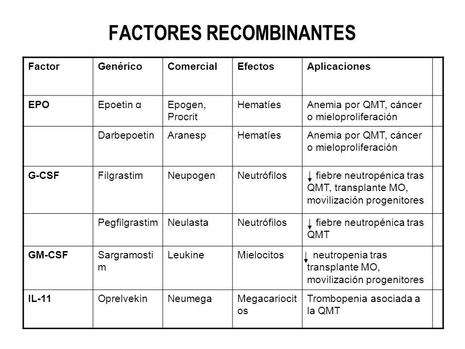 FACTORES RECOMBINANTES