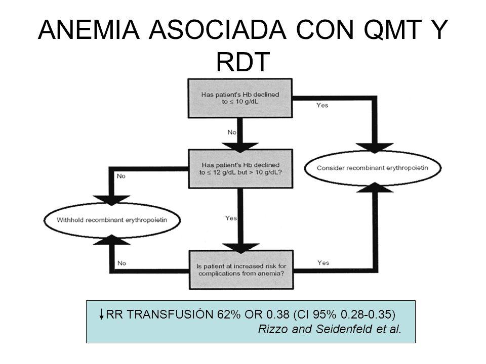 ANEMIA ASOCIADA CON QMT Y RDT