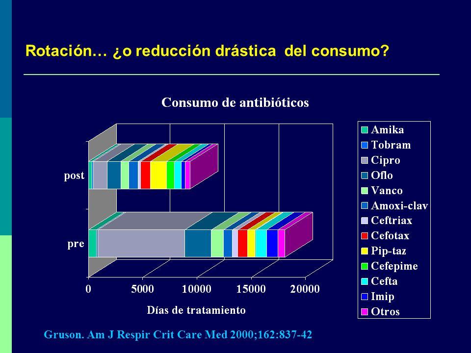 Rotación… ¿o reducción drástica del consumo
