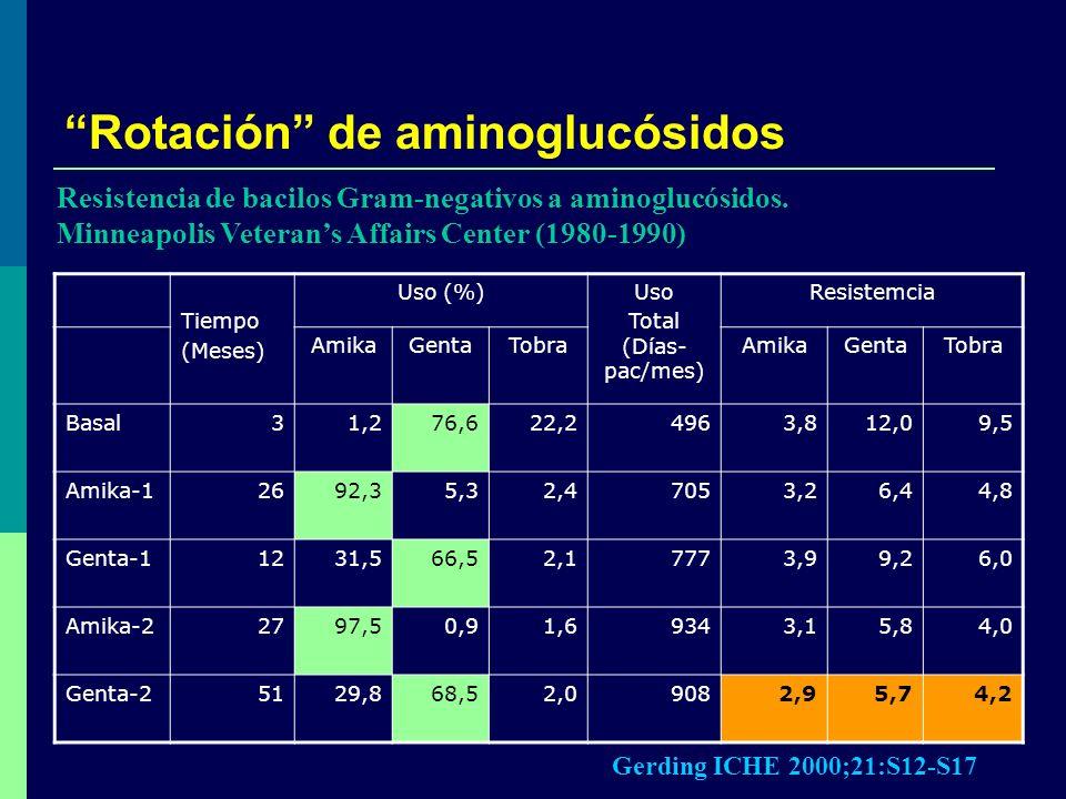Rotación de aminoglucósidos