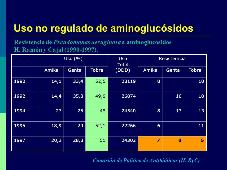 Uso no regulado de aminoglucósidos