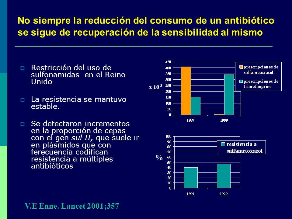 No siempre la reducción del consumo de un antibiótico se sigue de recuperación de la sensibilidad al mismo