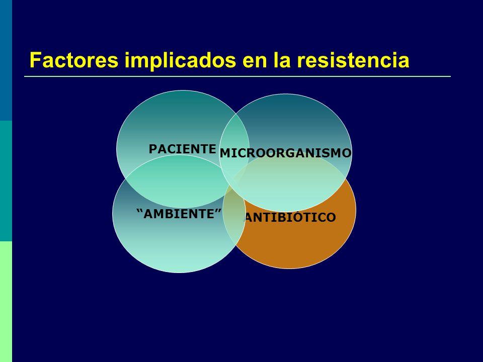 Factores implicados en la resistencia