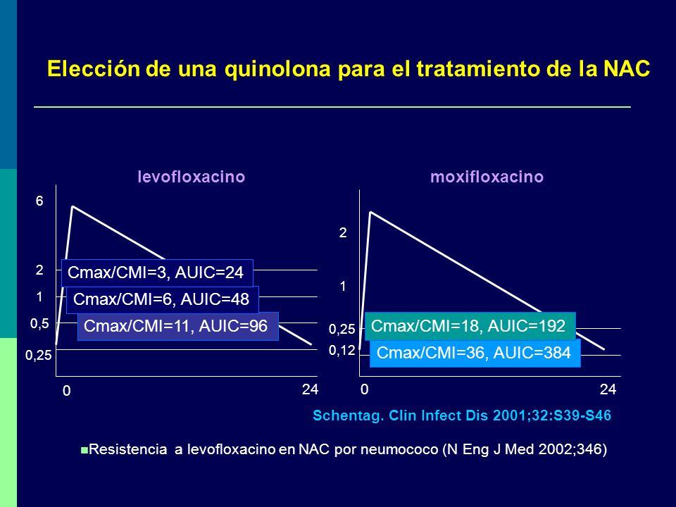 Elección de una quinolona para el tratamiento de la NAC