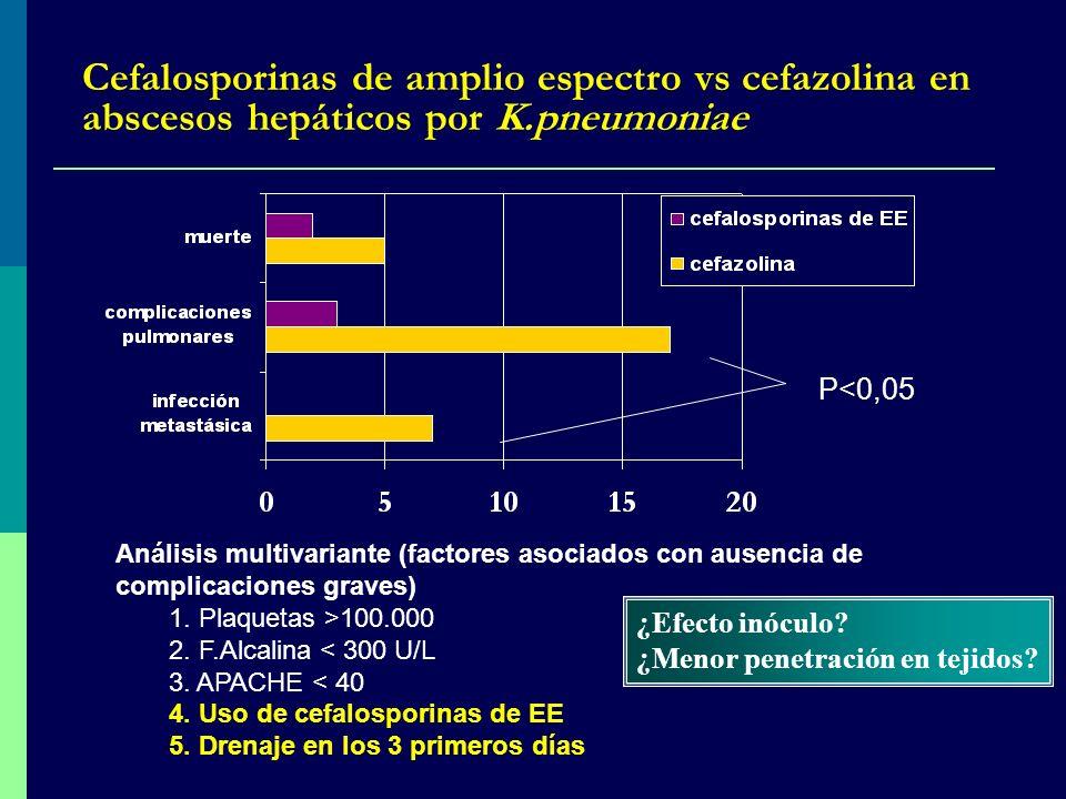 Cefalosporinas de amplio espectro vs cefazolina en abscesos hepáticos por K.pneumoniae