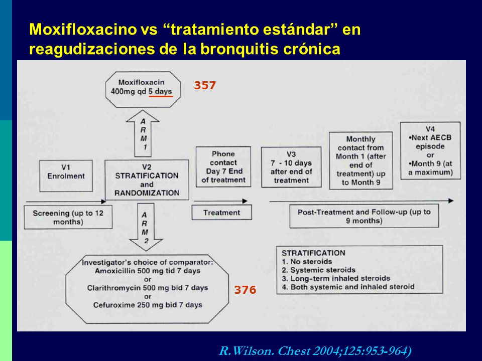 Moxifloxacino vs tratamiento estándar en reagudizaciones de la bronquitis crónica