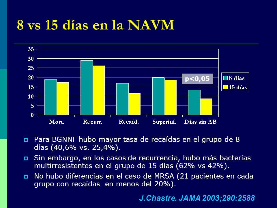 8 vs 15 días en la NAVM J.Chastre. JAMA 2003;290:2588