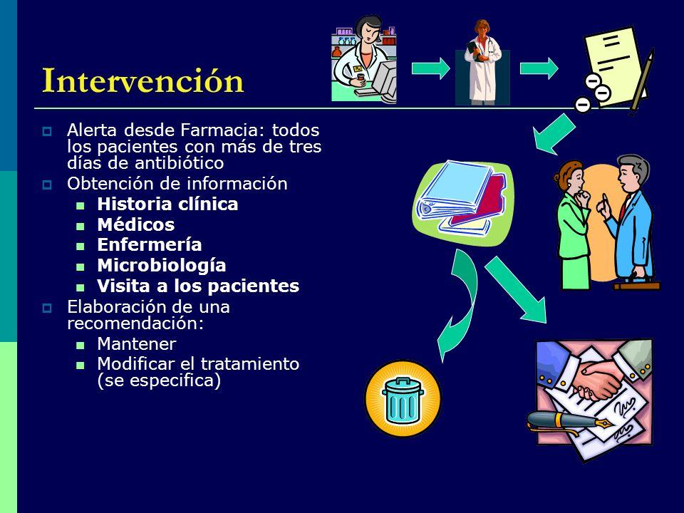 IntervenciónAlerta desde Farmacia: todos los pacientes con más de tres días de antibiótico. Obtención de información.