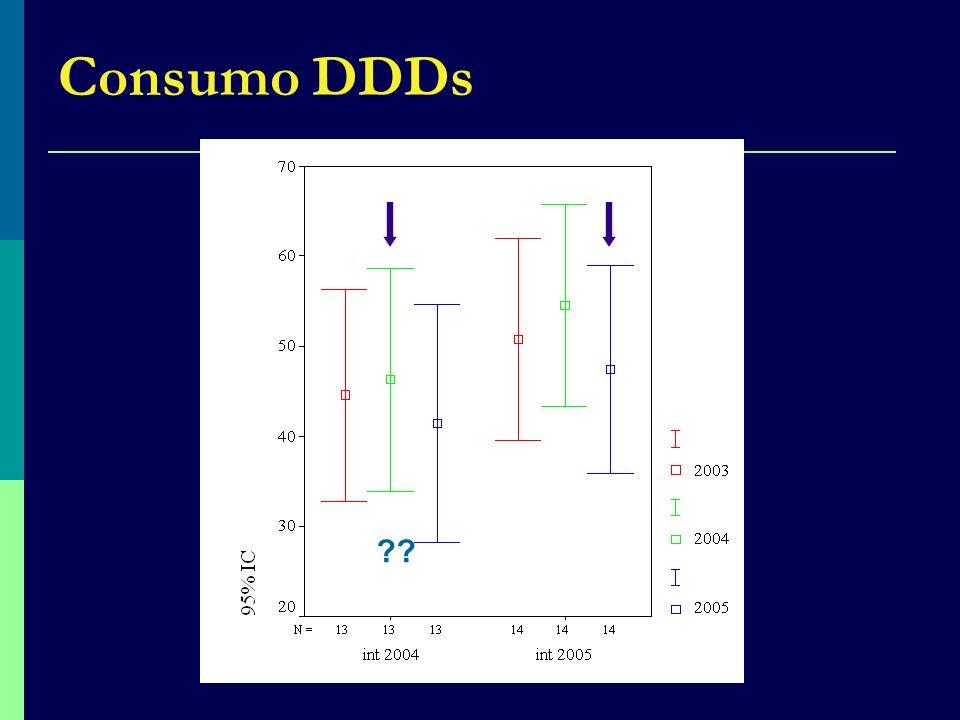 Consumo DDDs