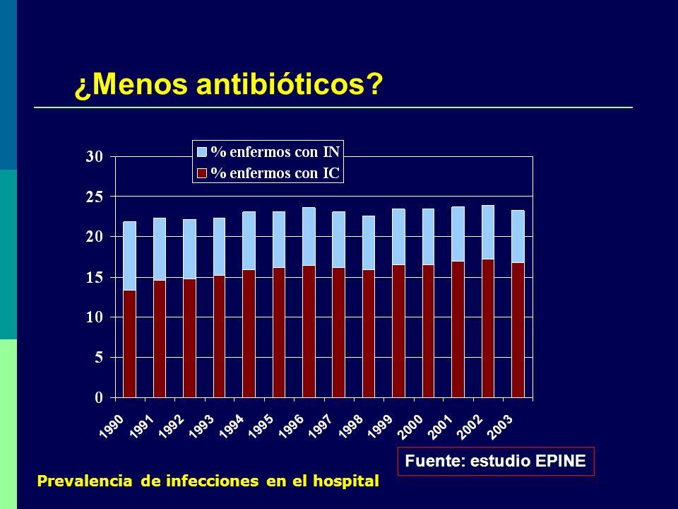 Prevalencia de infecciones en el hospital