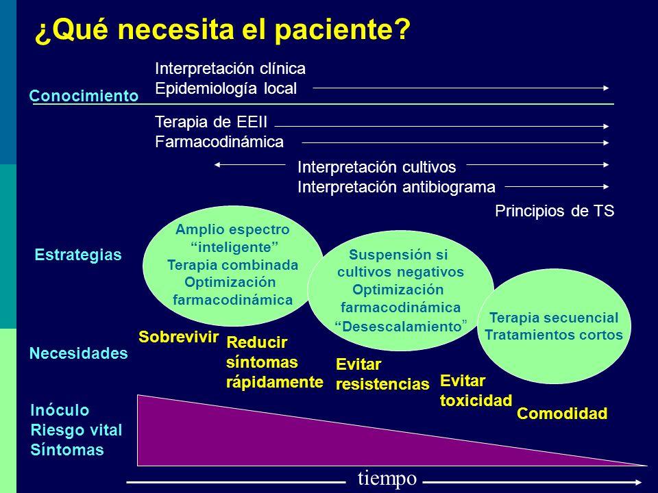 ¿Qué necesita el paciente
