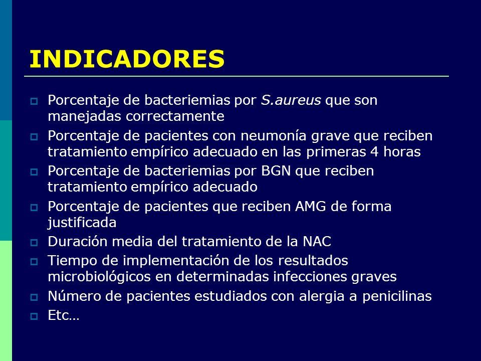 INDICADORES Porcentaje de bacteriemias por S.aureus que son manejadas correctamente.