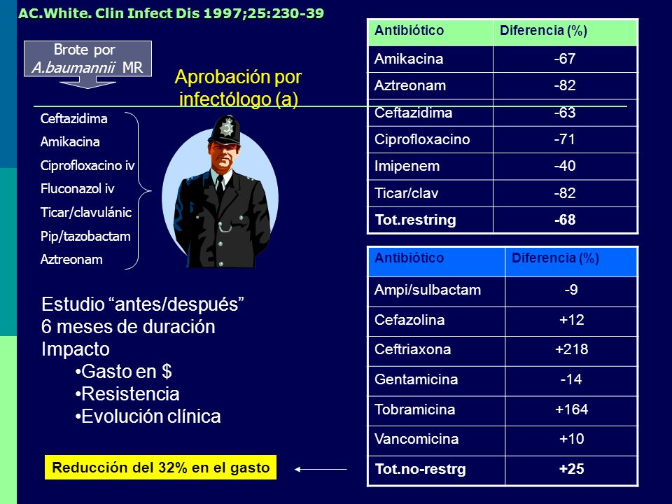 Aprobación por infectólogo (a)
