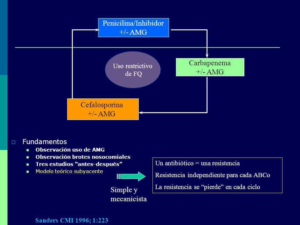 Penicilina/Inhibidor
