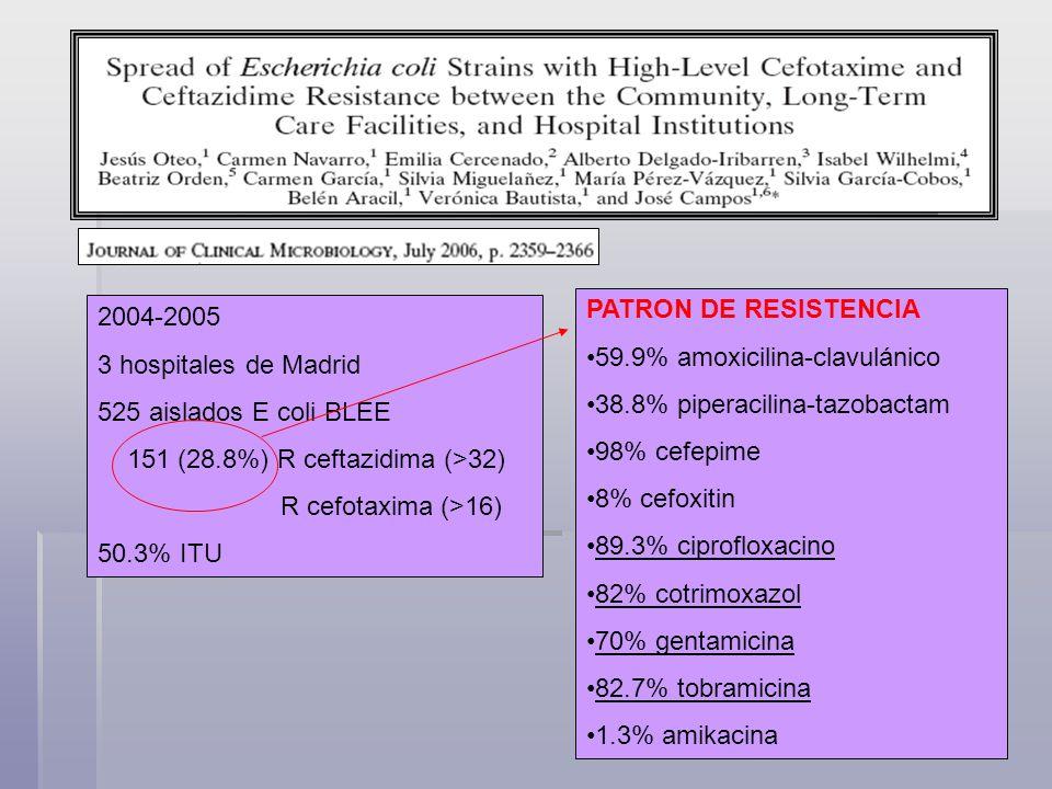 PATRON DE RESISTENCIA 59.9% amoxicilina-clavulánico. 38.8% piperacilina-tazobactam. 98% cefepime.