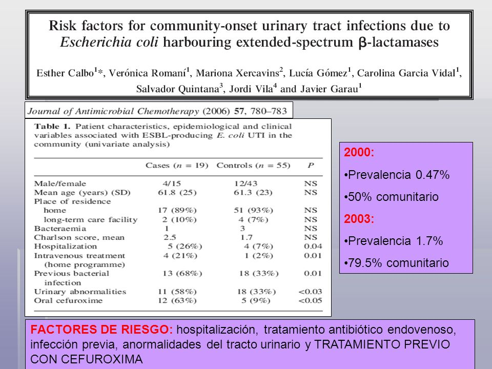 2000: Prevalencia 0.47% 50% comunitario. 2003: Prevalencia 1.7% 79.5% comunitario.