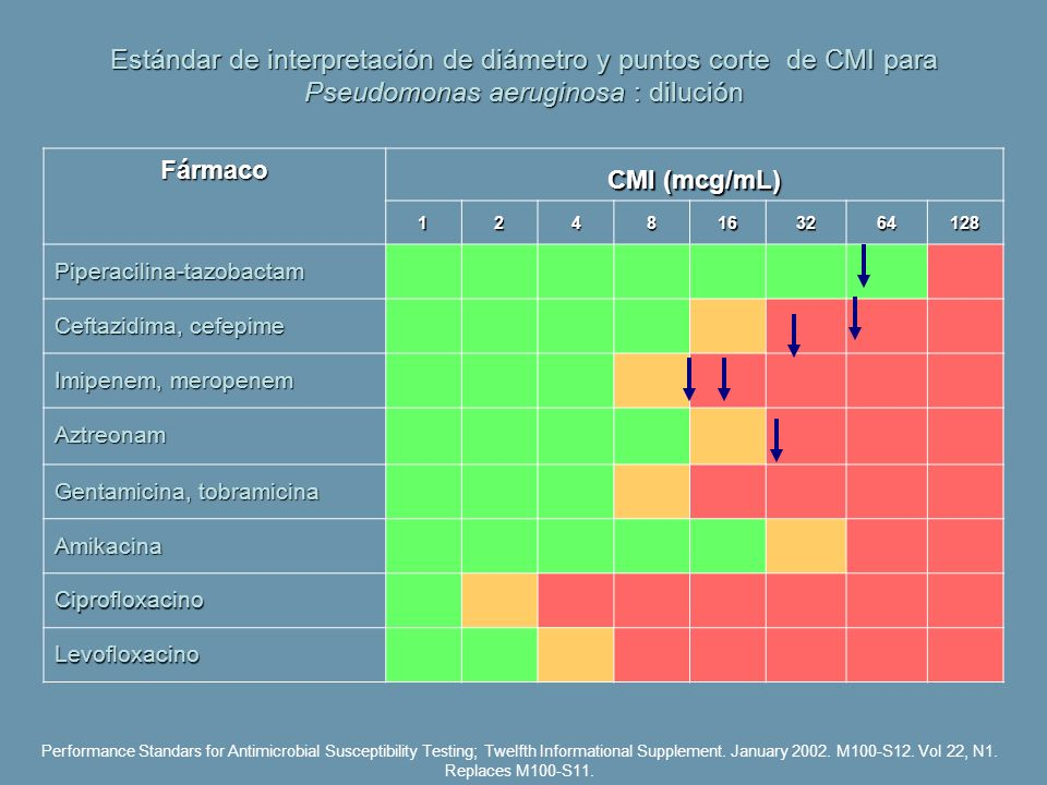 Estándar de interpretación de diámetro y puntos corte de CMI para Pseudomonas aeruginosa : dilución