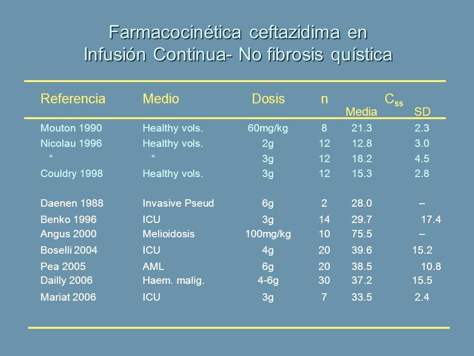 Farmacocinética ceftazidima en Infusión Continua- No fibrosis quística
