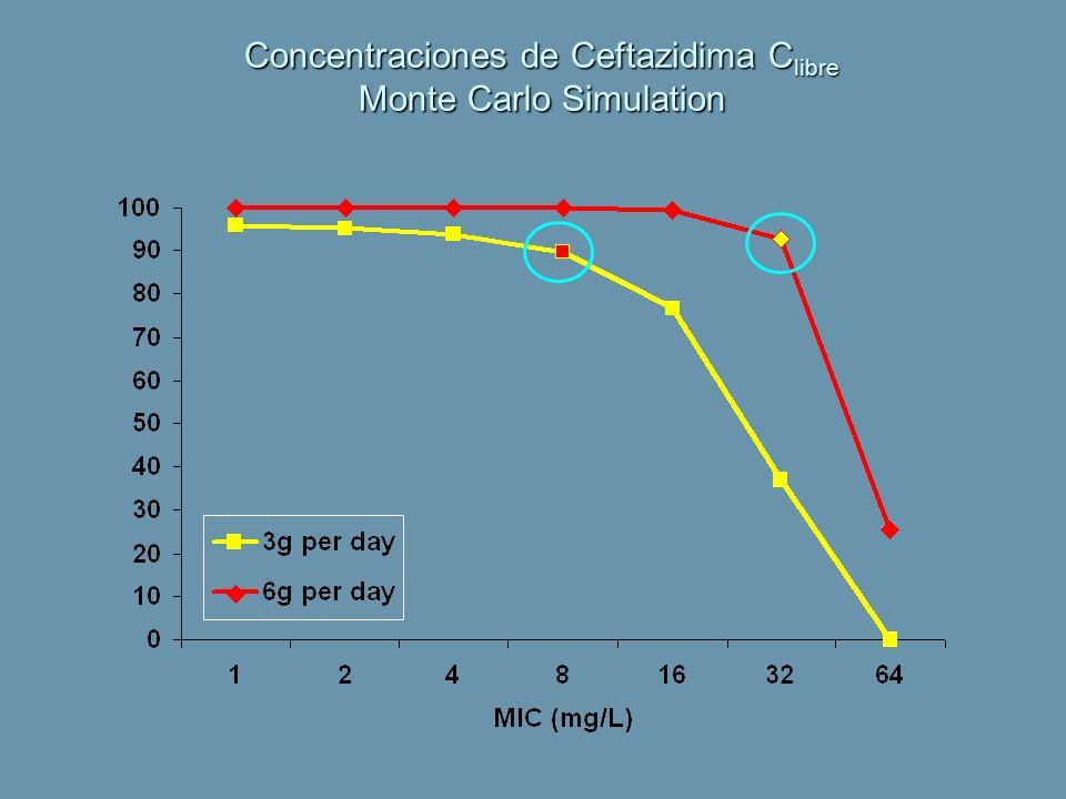 Concentraciones de Ceftazidima Clibre Monte Carlo Simulation