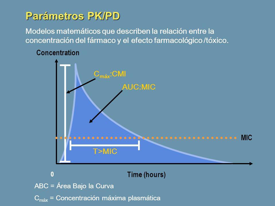 Parámetros PK/PD Modelos matemáticos que describen la relación entre la concentración del fármaco y el efecto farmacológico /tóxico.