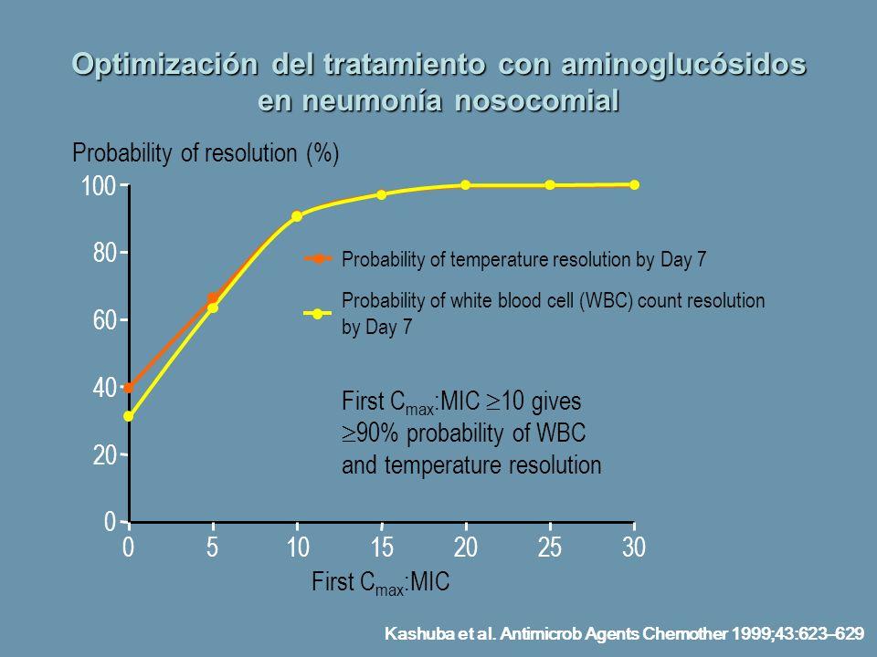 Optimización del tratamiento con aminoglucósidos en neumonía nosocomial