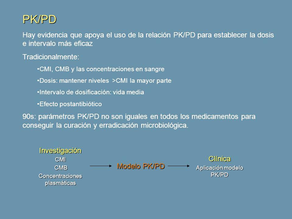 PK/PD Hay evidencia que apoya el uso de la relación PK/PD para establecer la dosis e intervalo más eficaz.