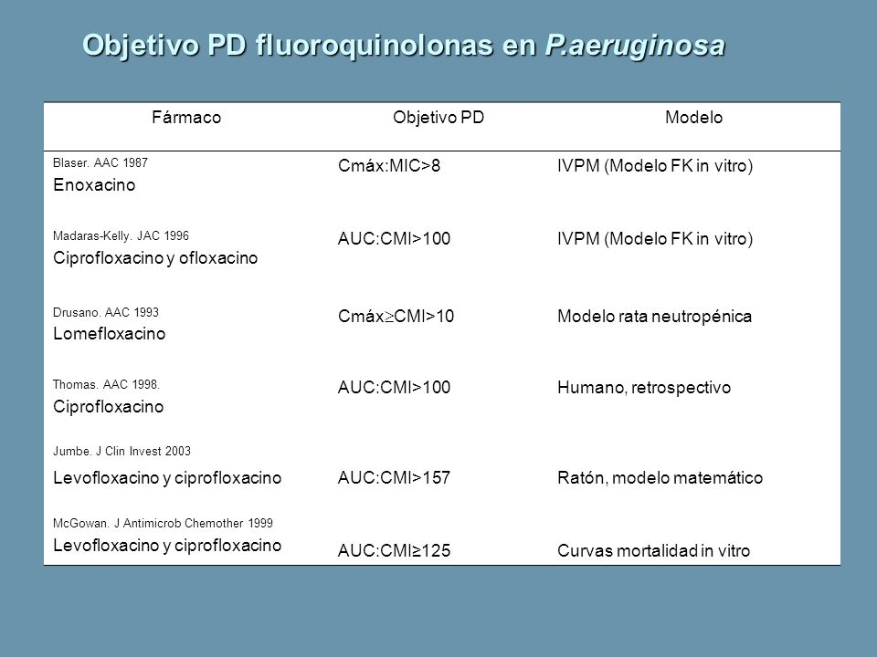 Objetivo PD fluoroquinolonas en P.aeruginosa