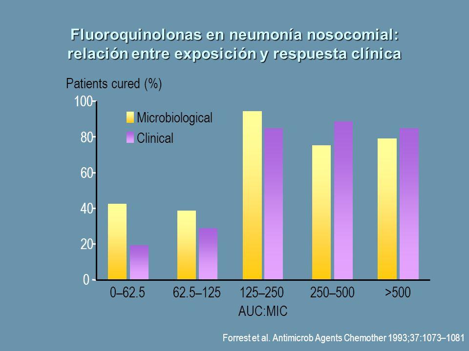 Fluoroquinolonas en neumonía nosocomial: relación entre exposición y respuesta clínica