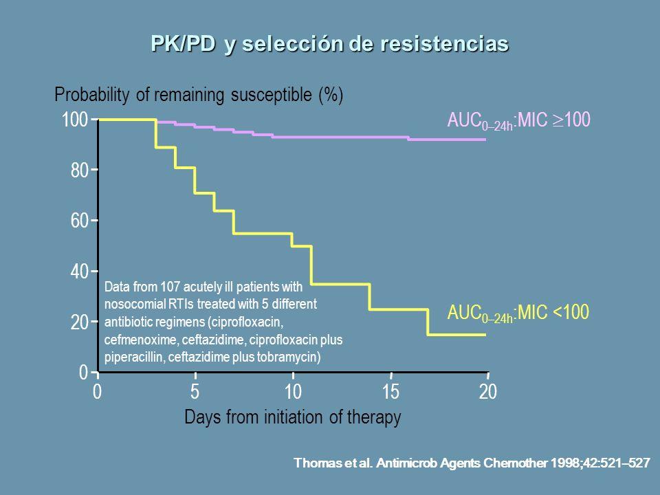 PK/PD y selección de resistencias