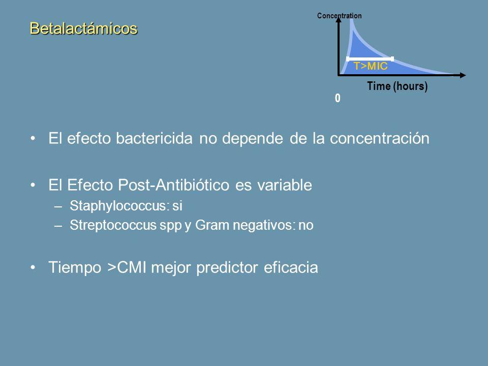 El efecto bactericida no depende de la concentración