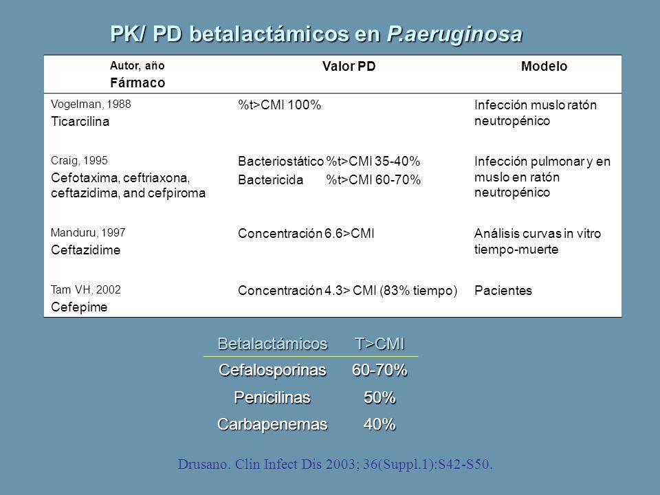 PK/ PD betalactámicos en P.aeruginosa