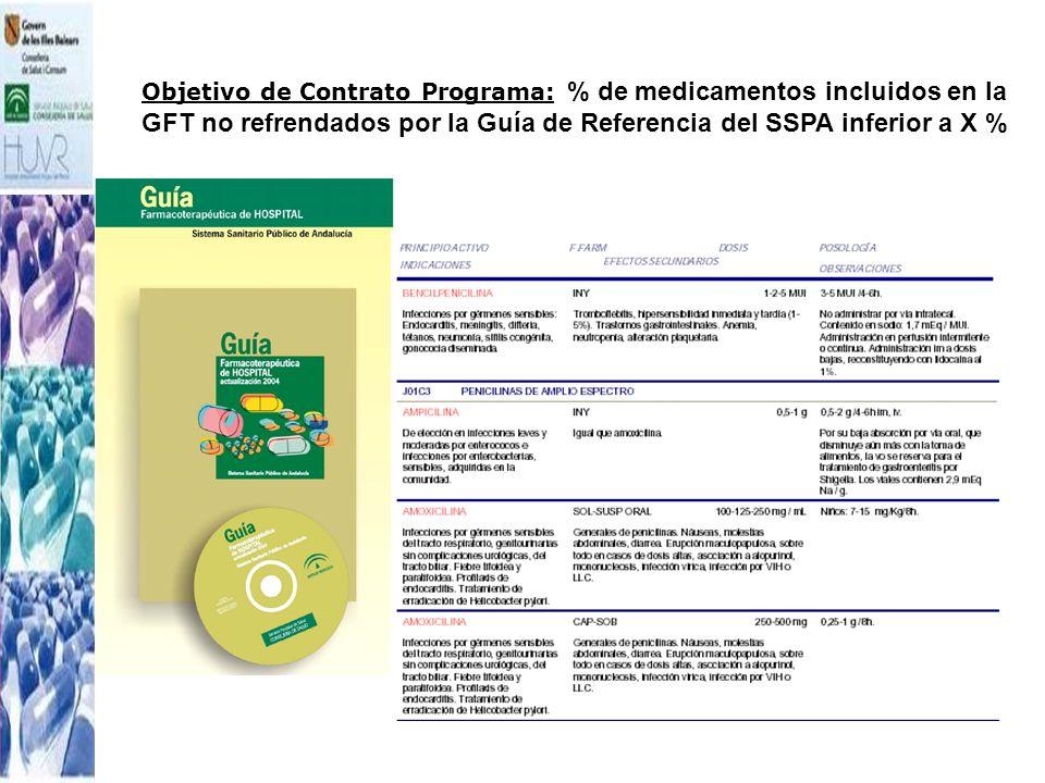 Objetivo de Contrato Programa: % de medicamentos incluidos en la GFT no refrendados por la Guía de Referencia del SSPA inferior a X %