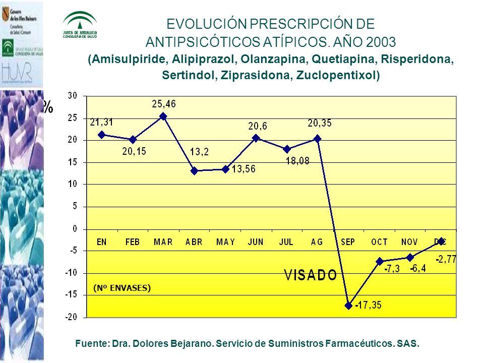EVOLUCIÓN PRESCRIPCIÓN DE ANTIPSICÓTICOS ATÍPICOS