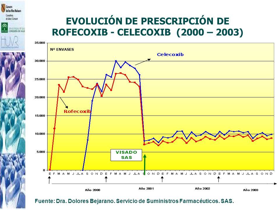 EVOLUCIÓN DE PRESCRIPCIÓN DE ROFECOXIB - CELECOXIB (2000 – 2003)