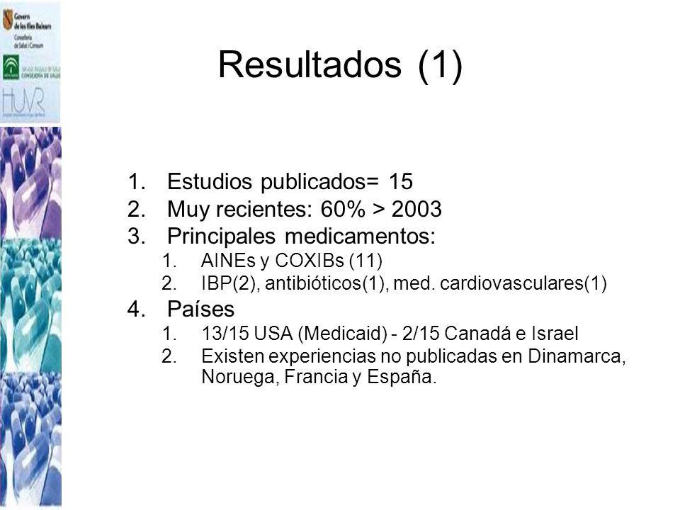 Resultados (1) Estudios publicados= 15 Muy recientes: 60% > 2003