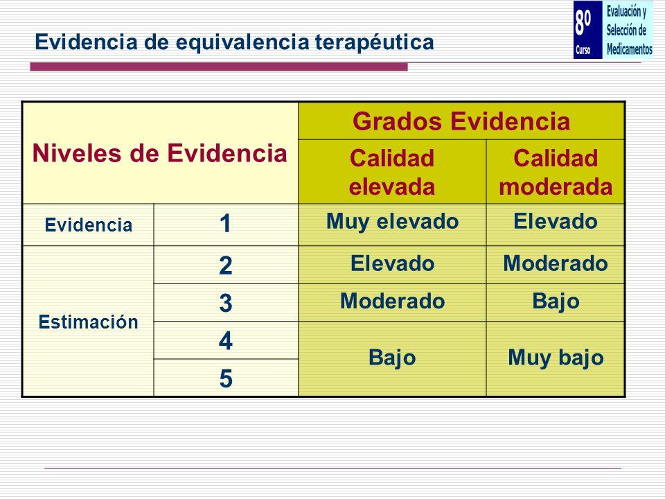 Niveles de Evidencia Grados Evidencia 1 2 3 4 5