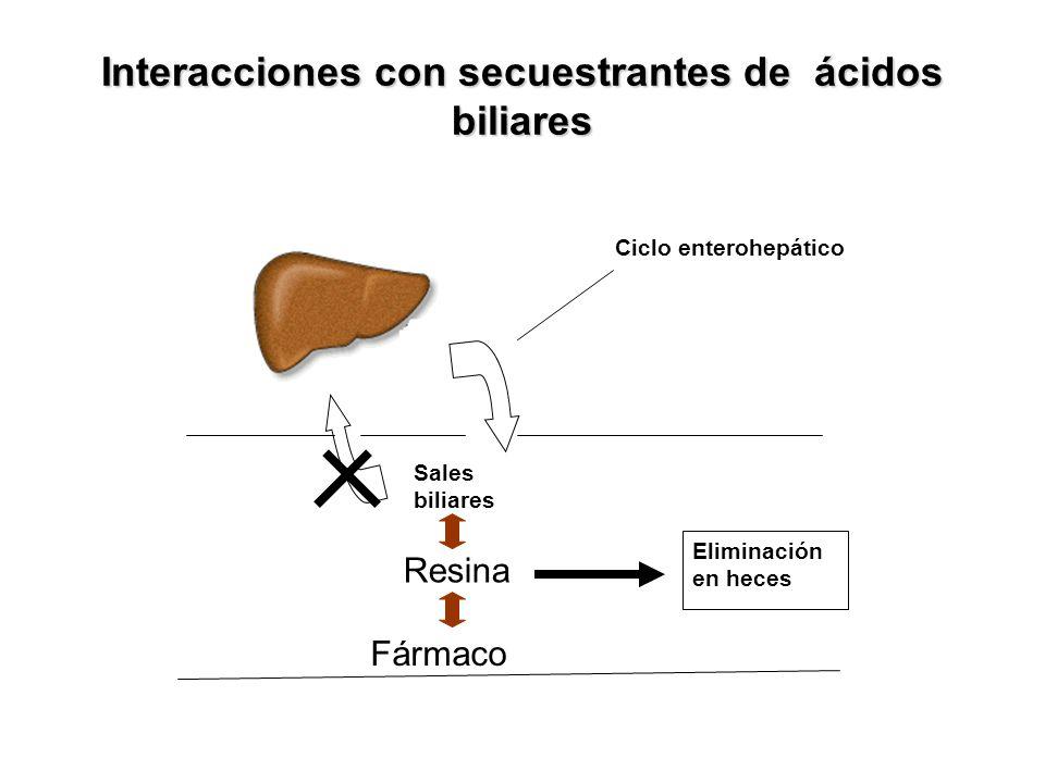 Interacciones con secuestrantes de ácidos biliares