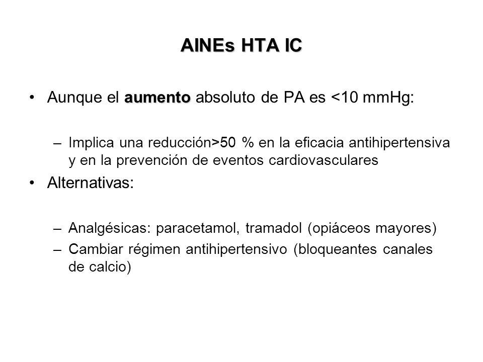 AINEs HTA IC Aunque el aumento absoluto de PA es <10 mmHg: