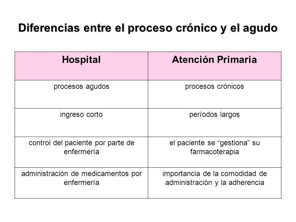 Diferencias entre el proceso crónico y el agudo