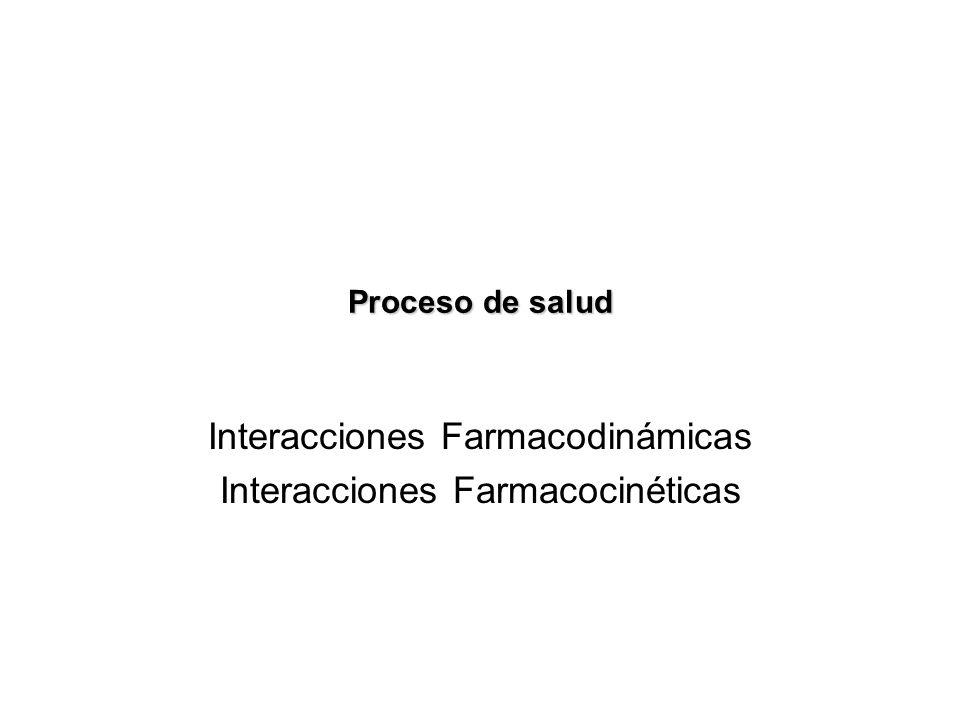 Interacciones Farmacodinámicas Interacciones Farmacocinéticas